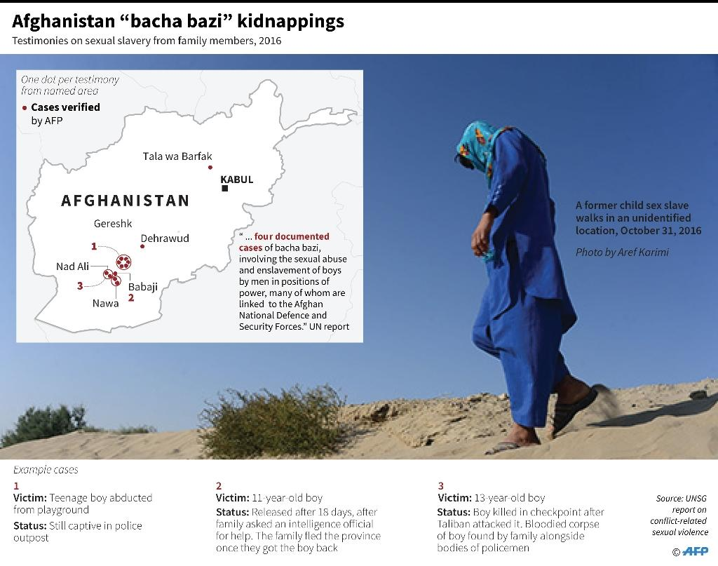 """Afghanistan """"bacha bazi"""" kidnappings (AFP Photo/AFP )"""