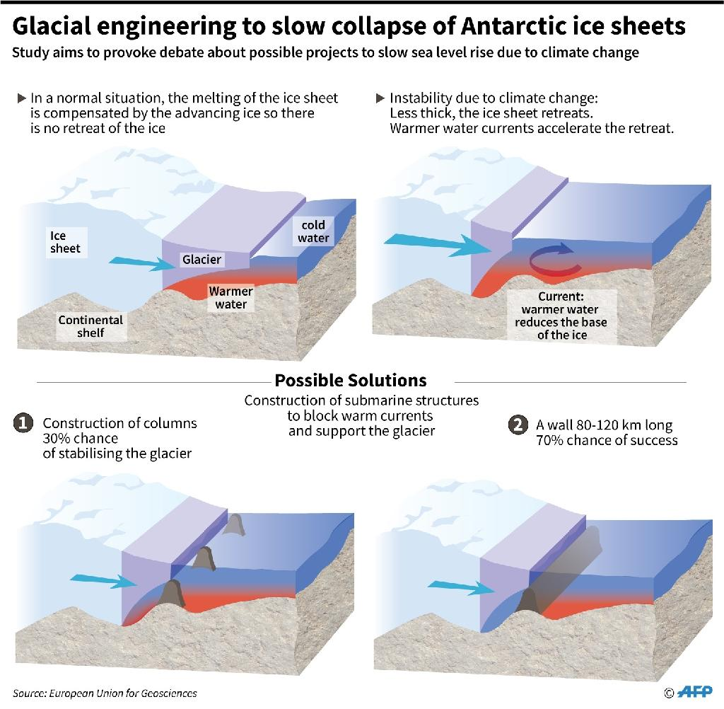 Presentation of a concept study assessing the viability of constructing massive submarine walls to slow the melting of glaciers and ice sheets and limit sea level rise. (AFP Photo/Simon MALFATTO)