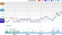 Top Ranked Value Stocks to Buy for March 22nd