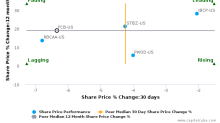 FCB Financial Holdings, Inc. breached its 50 day moving average in a Bearish Manner : FCB-US : November 10, 2017