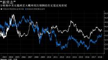 中國債市:現券穩 中信稱中美長端倒掛或成「新常態」;寧上陵部分付