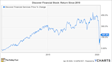 Is Discover Financial Services Stock a Buy?