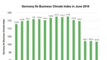 German Business Climate at a Low: Will the Equity Market Tumble?