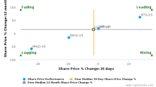 Legal & General Group Plc breached its 50 day moving average in a Bearish Manner : LGGNF-US : December 7, 2017