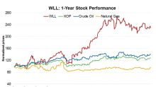 What Drove Whiting Petroleum's Strong Market Performance?
