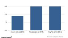Amazon Could Use Business Relationships to Drive More Growth