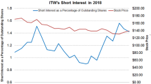 Why Is Illinois Tool Works' Short Interest Declining?