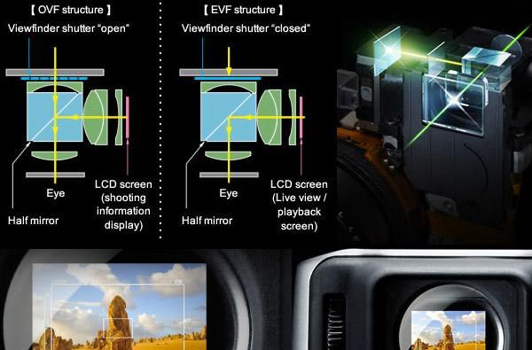 Fujifilm explains how its X100 hybrid viewfinder works, we nod and pretend to understand