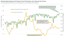 Will US Natural Gas Production Hit a Record in 2018 and 2019?