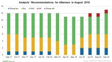 Alkermes: Analysts' View in September