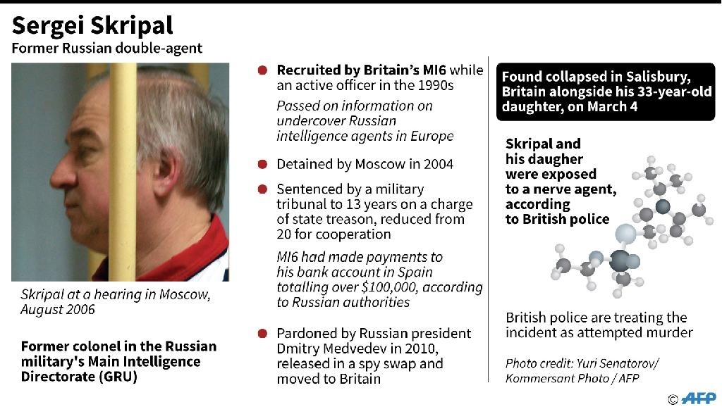What you need to know about former Russian double agent Sergei Skripal (AFP Photo/John SAEKI)
