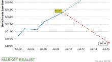 What's Whiting's Stock Price Range Forecast?