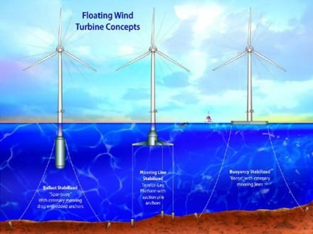 """MIT's new """"invisible"""" wind turbines float offshore"""
