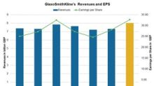 GlaxoSmithKline ADR's Performance and Revenues in Q3 2018