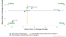 IP Group Plc breached its 50 day moving average in a Bearish Manner : IPO-GB : September 27, 2016