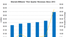 Why Sherwin-Williams's 1Q18 Revenue Could Be Set to Rise