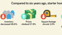 Trulia: Buyers Face Tough Spring Market As Move-In Ready Starter Homes Become Harder To Find, Pricier, Smaller, And Older