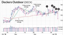 Short-Term Moving Average Helps Cut Your Losses Quicker