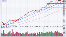 Apple Should Continue to Fall Say the Charts