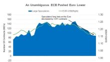 European Central Bank's Meeting Drove the Euro Lower