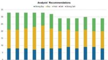 Biogen: Analysts' Recommendations on October 19