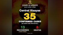 Covid-19 cases in CV still at 35