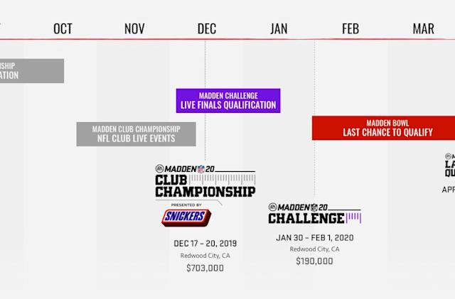 ESPN starts broadcasting the 'Road to the Madden Bowl' this weekend