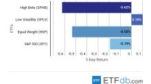 ETF Scorecard: October 5 Edition