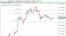 Bitcoin Cash – ABC, Litecoin and Ripple Daily Analysis – 15/09/19