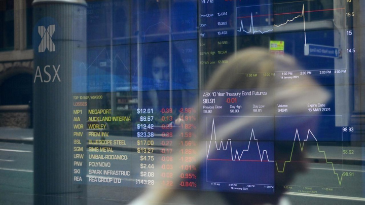 ASX flat, AUD rises to buy 77 US cents