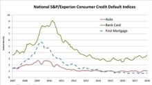 S&P/Experian Consumer Credit Default Indices Show Bank Card Default Rates Driving Composite Rate Higher In January 2018