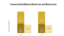 An Update on Yamana Gold's Mineral Reserves