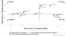 Sierra Bancorp breached its 50 day moving average in a Bullish Manner : BSRR-US : September 20, 2017