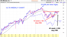 ULTA: A growth stock poised for a beauty of a swing trade