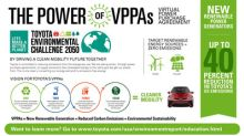 Toyota To Reduce Emissions From North American Operations By Up To Forty Percent