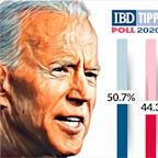 Trump Vs. Biden Race Tilts Toward Democrat After Last Debate, IBD/TIPP Presidential Poll Shows