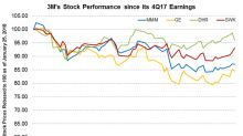 3M's Stock Performance since Its 4Q17 Earnings