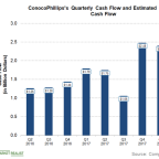 Can ConocoPhillips Report Positive Free Cash Flow in Q2 2018?