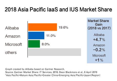 Alibaba Cloud Ranked First in Asia Pacific(*) by Gartner Market Share: IT Services in IaaS and IUS