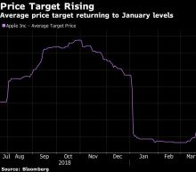 Apple Target Raised at Morgan Stanley Amid Low Expectations
