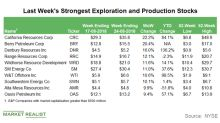 Top E&P Gainers for the Week That Ended on August 24