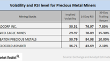 What Mining Stocks' Relative Strength Indicators Suggest