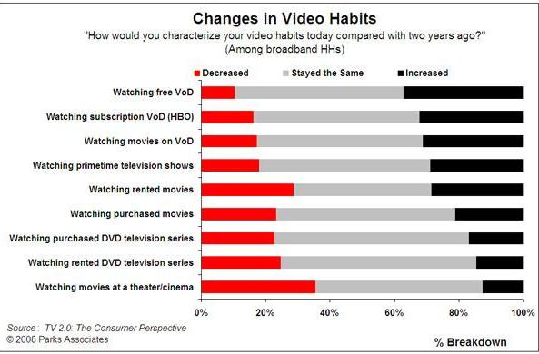 Economy, HD adoption to blame for higher stay-at-home entertainment numbers