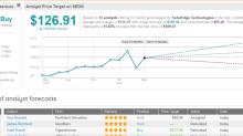 SolarEdge Shares Tank 13% on Weaker Revenue Outlook