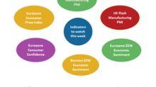 Economic Indicators We Should Watch This Week