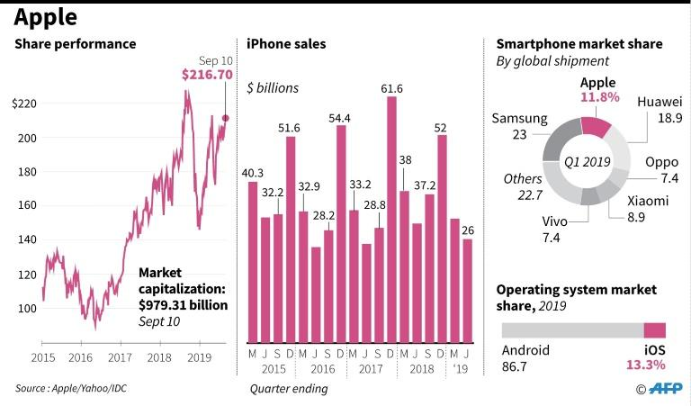 Graphic charting Apple's iPhone revenues, smarphone market share and OS market share (AFP Photo/)