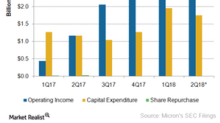A Look at Micron's Shareholder Return Program