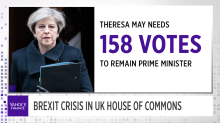 Theresa May faces no confidence election amid country turmoil