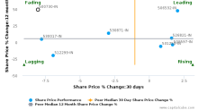 NOCIL Ltd. breached its 50 day moving average in a Bearish Manner : 500730-IN : November 11, 2016