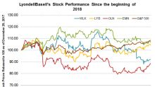 Analyzing LyondellBasell's Stock Performance in 2018